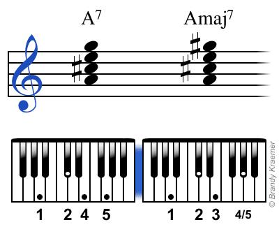 Acordes de piano la7 y lamaj7 con digitación.