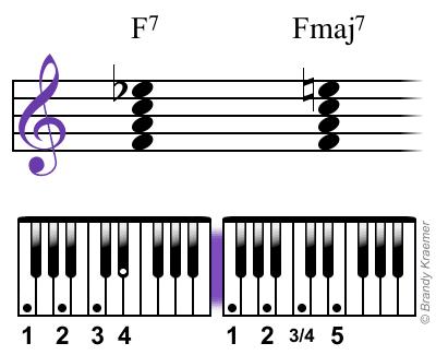 Acordes de piano Fa7 y Famaj7 con digitación.