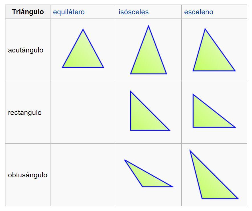 Triangulos rectangulo equilatero isosceles escaleno