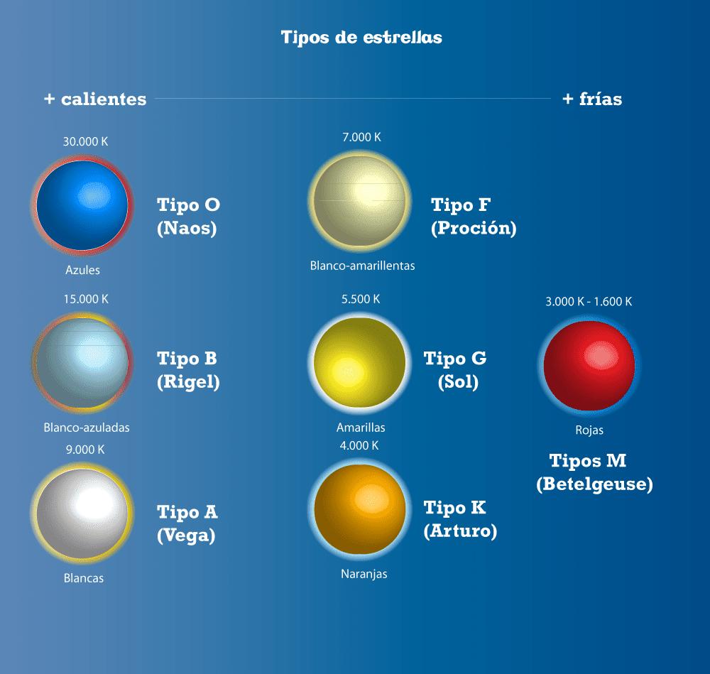 Resultado de imagen para Clasificación de las estrellas