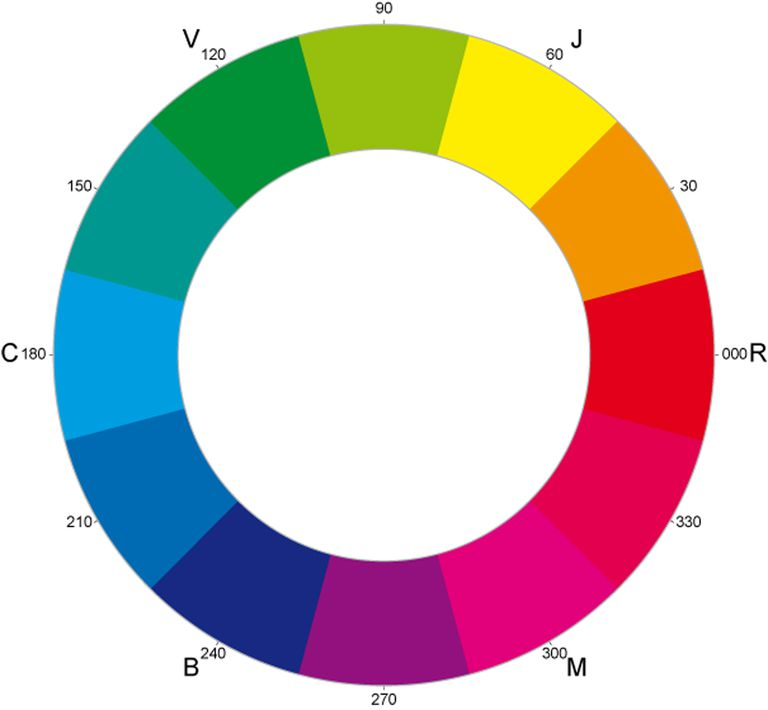 Los colores primarios, secundarios | Qué y cuáles son