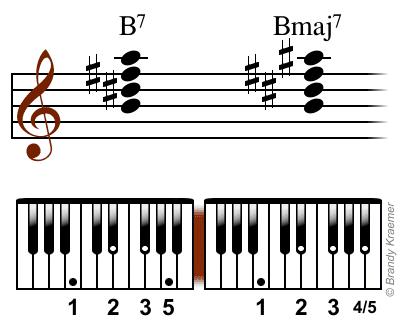 Acordes de piano de B7 y Bmaj7 con digitación