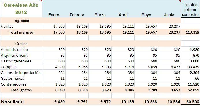 Gastos empresa hoja Excel