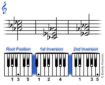 Inversión de acordes de La bemol menor en el teclado del piano.