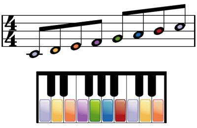 Escala do mayor para piano.