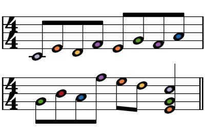Canción para piano en do mayor.
