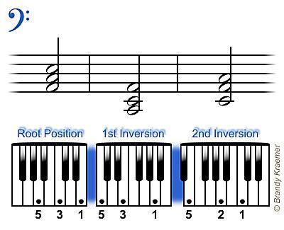 Triadas de bajo para piano en La menor