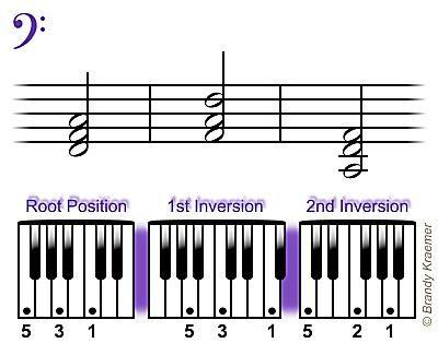Triades de piano grave en Fa mayor