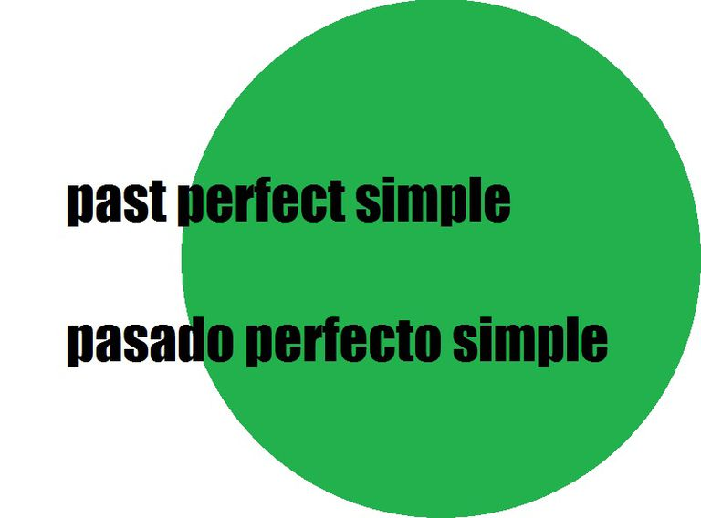 Pasado Perfecto Simple O Past Perfect Simple