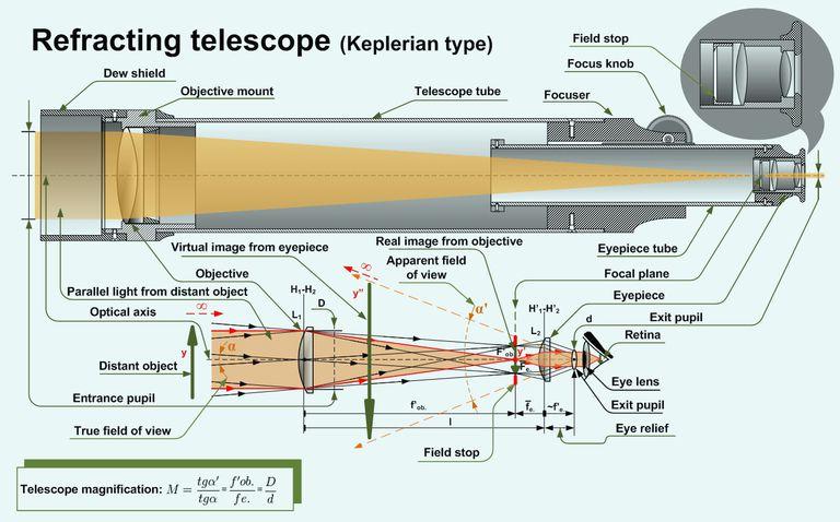Telescopio Kepleriano