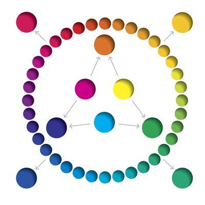 Contraste de color | Qué es, definición y ejemplos