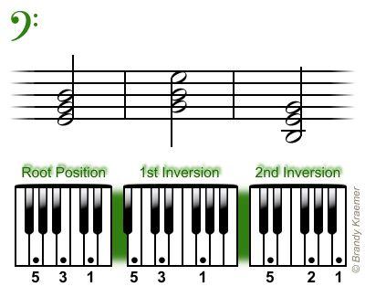 Triadas de piano bajas de Sol mayor.