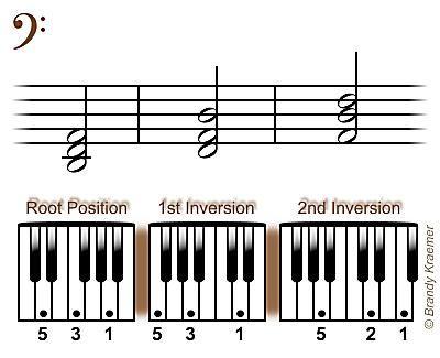 Re menor grave tríadas de piano