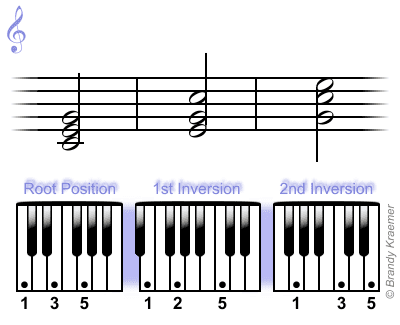 Inversión de acordes Do mayor en el teclado del piano.