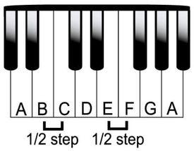 Escala de La menor en el piano