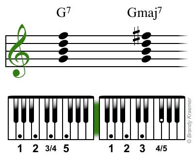 Acordes de piano de sol7 y solmaj7 con digitación