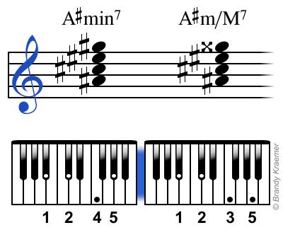 Acordes de piano con digitación B#min7 and B#m/M7.
