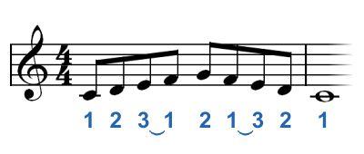 Una escala C mayor digitada