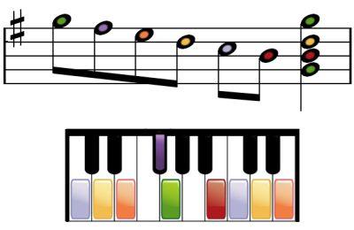 Escala descendente de sol mayor en piano