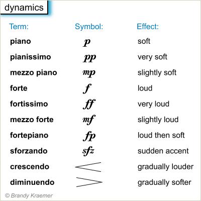 Signos musicales que marcan cambios en la dinámica