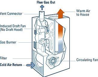 Horno a gas