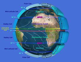 El origen del viento: la circulación del aire en la atmósfera.