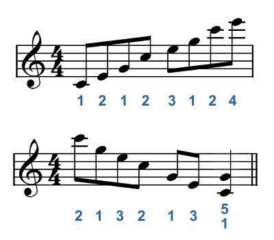 Una escala de piano digitada en C mayor