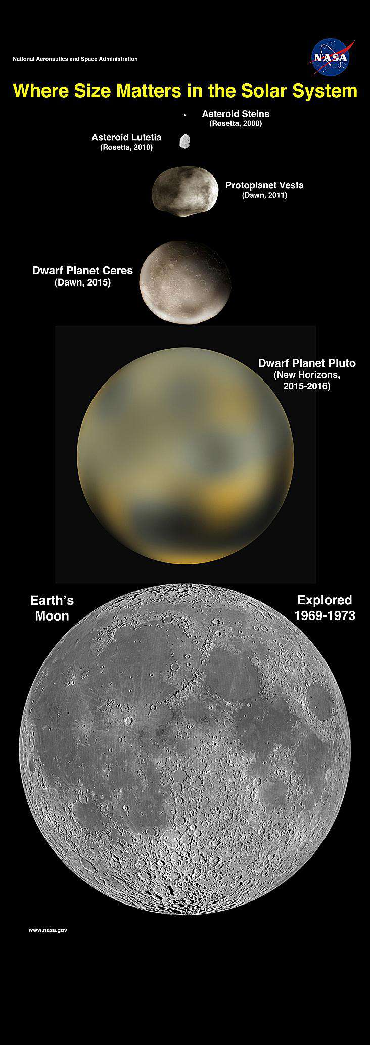 planetas, planetas enanos, plutoides, objetos transneptunianos, Plutón