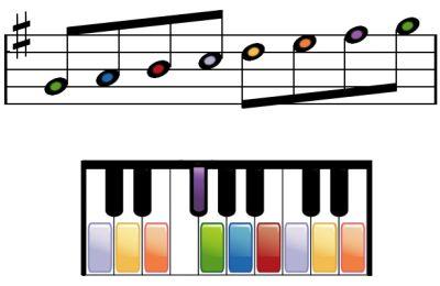 Escala ascendente de sol mayor en el piano.