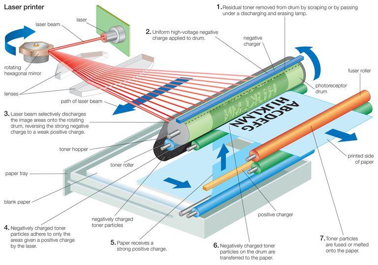 Diagrama del proceso operativo de una impresora láser