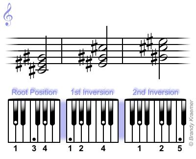 Inversiones de acordes mayores para piano con C (Do) sostenido.