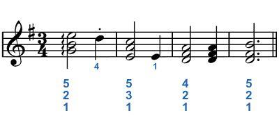 Acordes de piano en la partitura