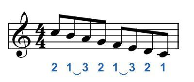 Escala de piano F mayor