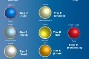 clasificación de las estrellas, clasificación espectral de las estrellas, espectro de las estrellas