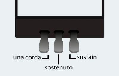 Los tres pedales del piano