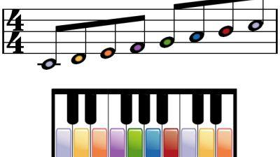 Cómo Leer Partituras Para Piano
